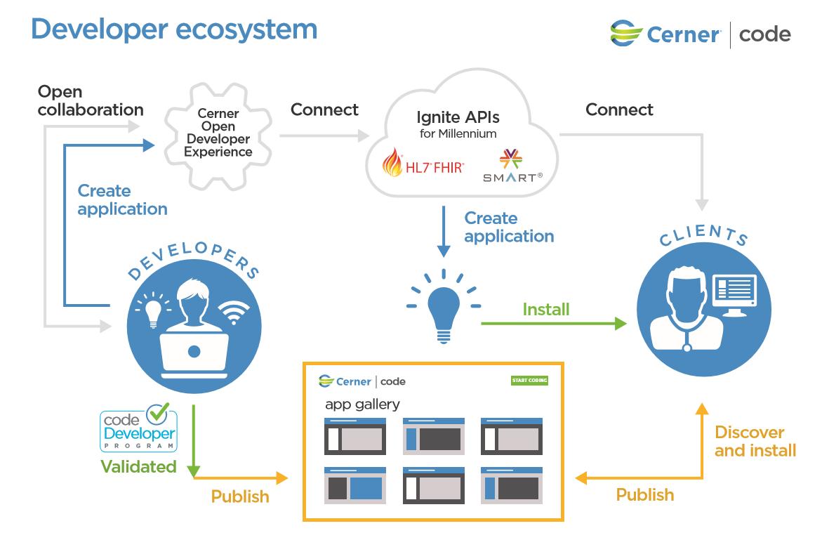 FAQ | Cerner code